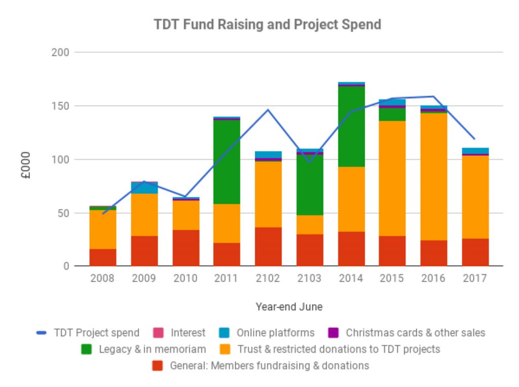 Tanzania Development Trust income and project spend 2008-2017