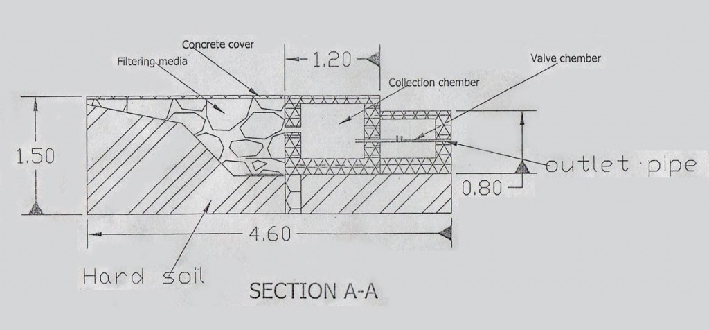 diagram of water connection and distribution chamber